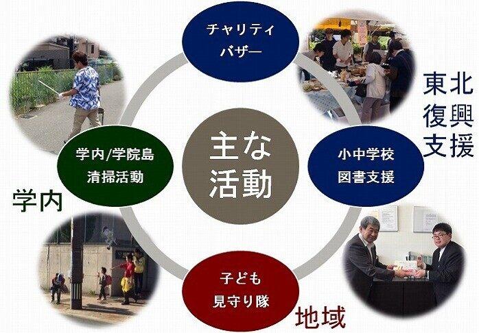 大阪学院ボランティアサークルの取り組み